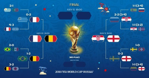 meias_finais_do_mundial_2018_foto_twitter_da_fifa7