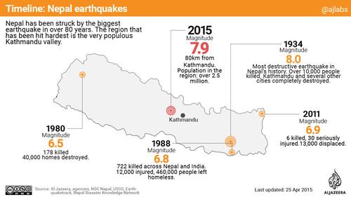 Sismo no Nepal 25Abr2015 a.jpg