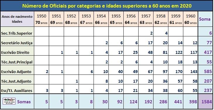 OJ-IDADES-Quadro(+60anosEm2020).jpg