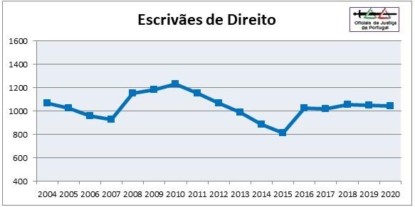 OJ-Grafico2020-Categoria3=EDir.jpg