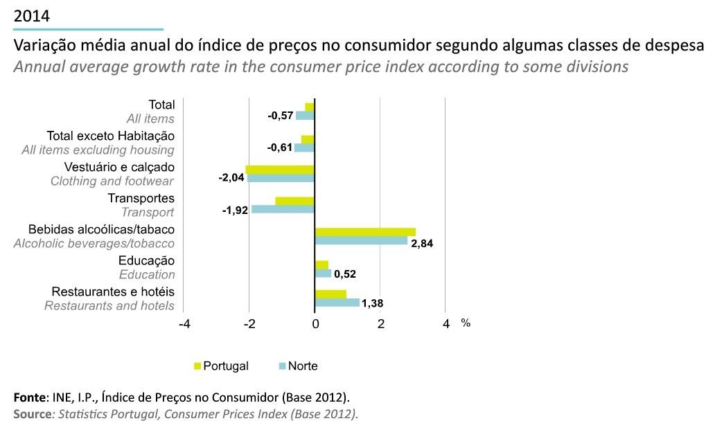 Região Norte em Números INE 2014_indice de preç