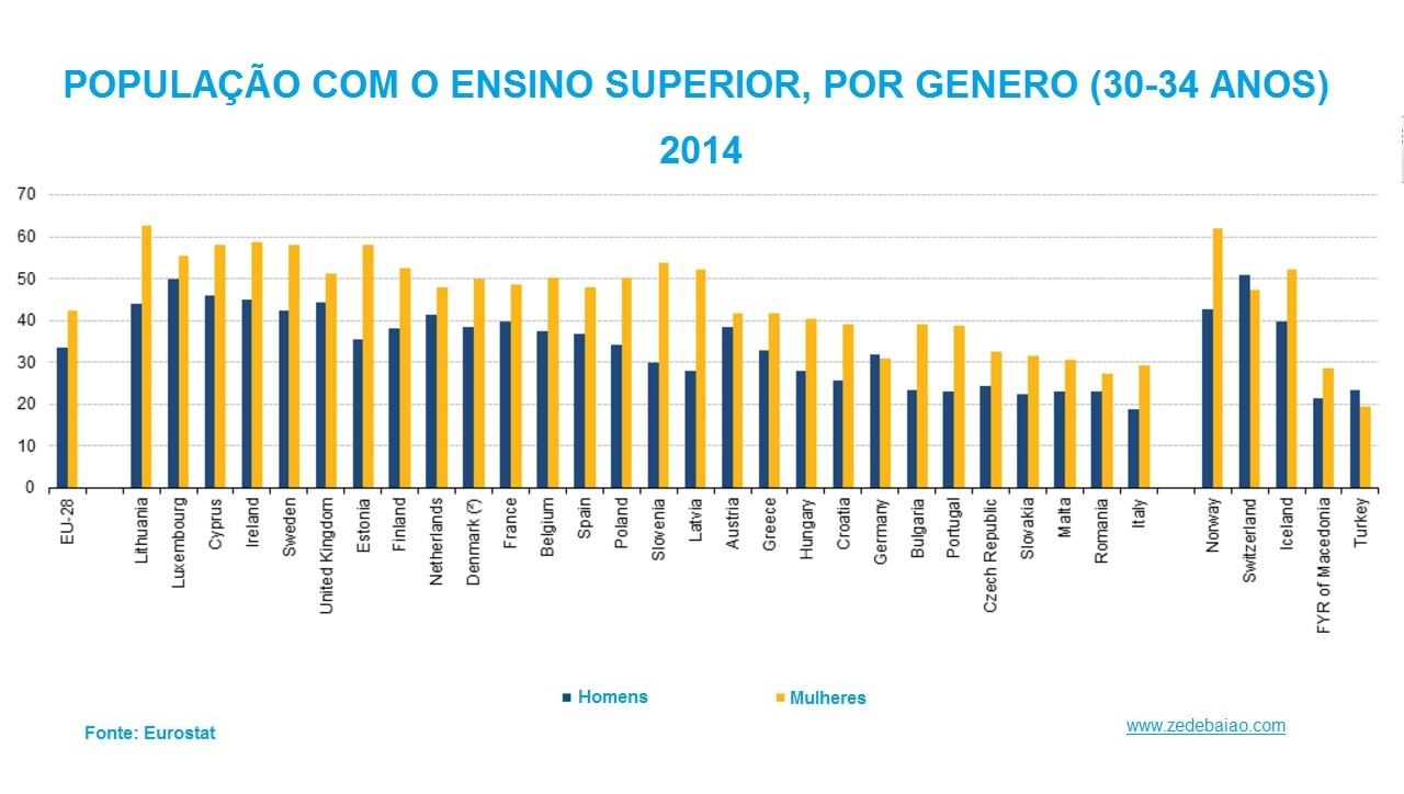 Total de pessoas com Ensino Superior UE 2014.jpg