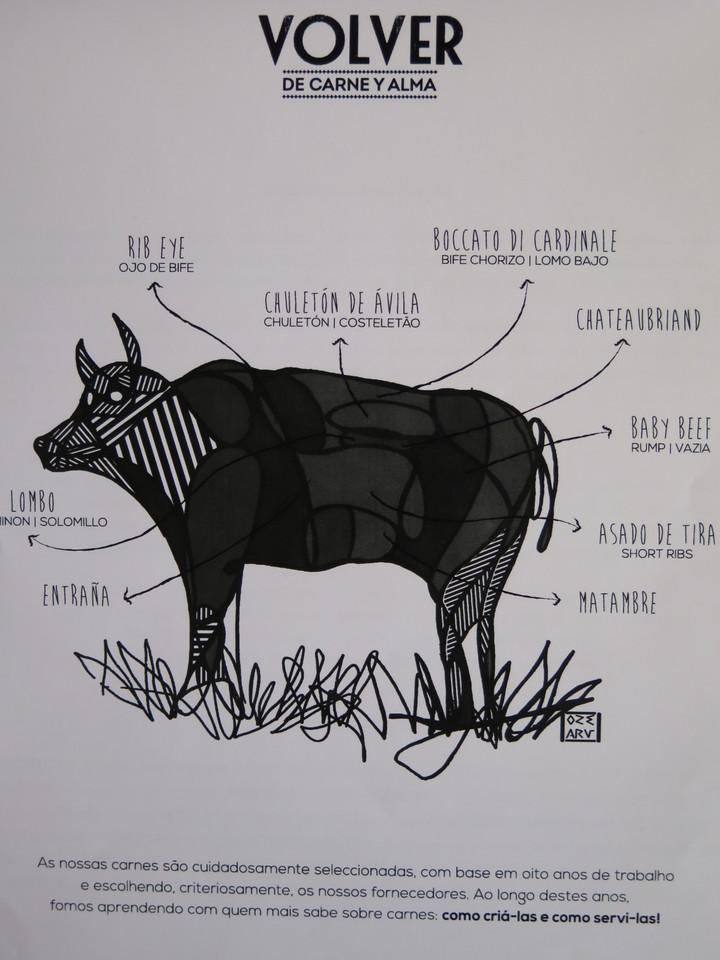 As peças da vaca