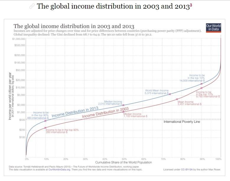 2016-00-25 Our World Data - global income distribu