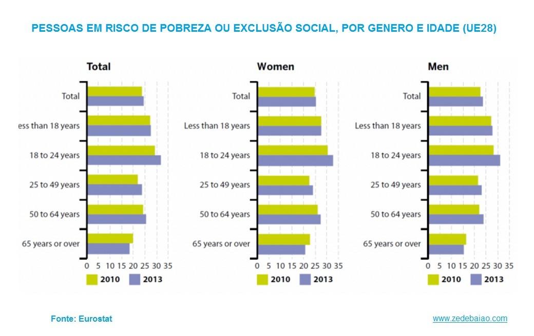 Pessos em risco de pobreza ou exclusão social UE