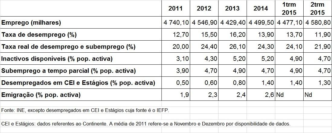 Desemprego 2015-08-05