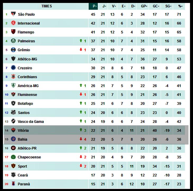 futebolbahiano.org-21a-rodada-bahia-desce-4-posico