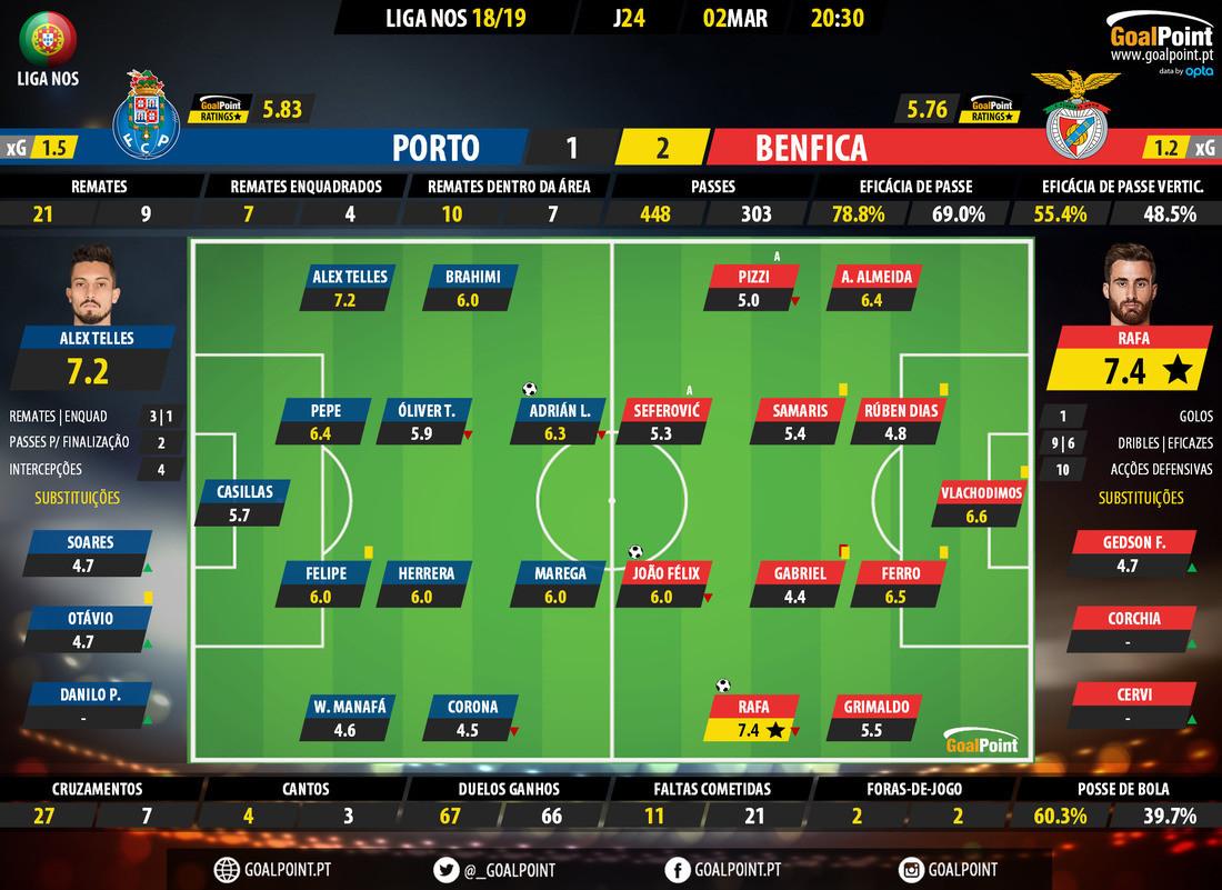 GoalPoint-Porto-Benfica-LIGA-NOS-201819-Ratings.jp