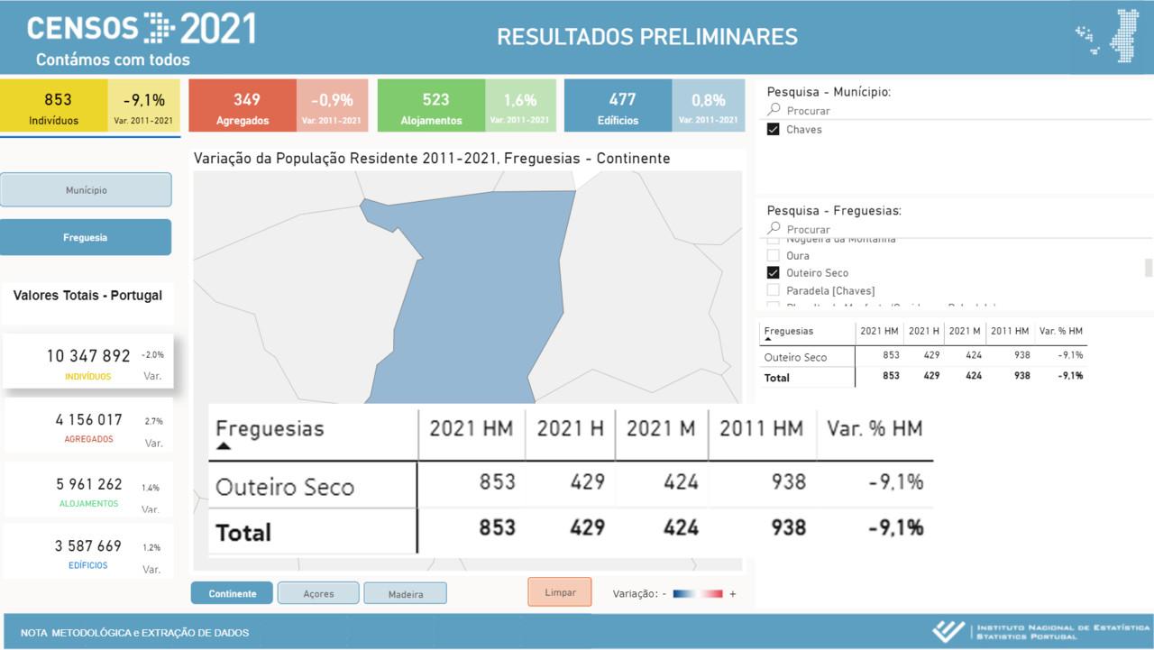 Censos 2021 - Variação da População Residente