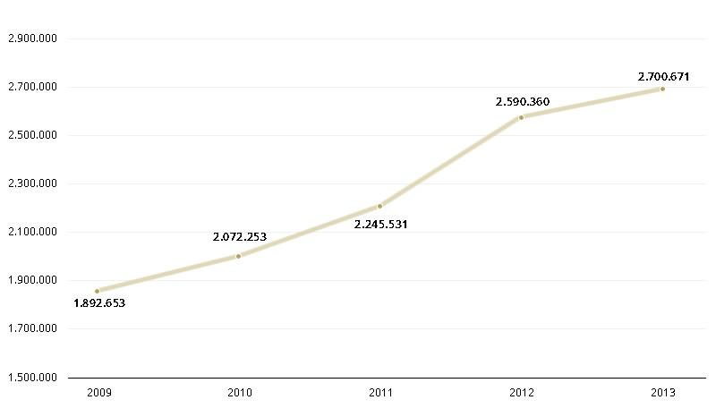 pobreza 2009-2013