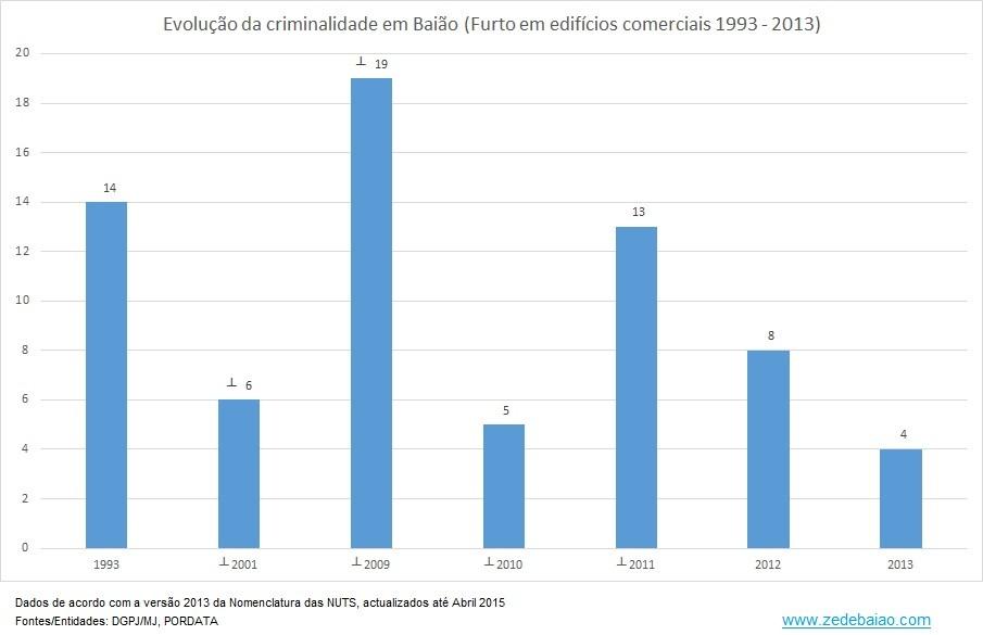 Criminalidade em Baião_1993 a 2013_Furto em edif