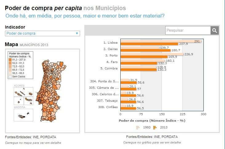 2017-01-01 Pordata, poder de compra por município