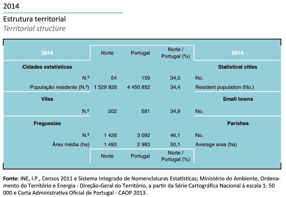 Região Norte em Números INE 2014.jpg