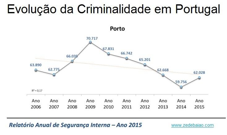 Criminalidade em Portugal 2014_2015 Porto.jpg