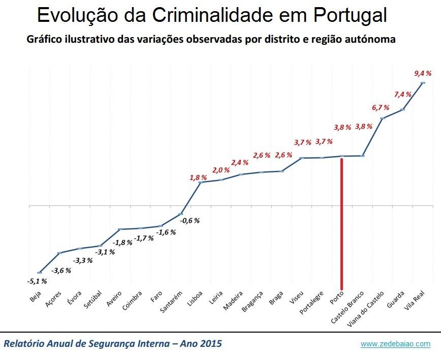 Criminalidade em Portugal 2014_2015 por distrito i