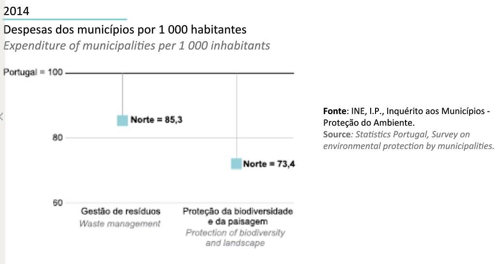 Região Norte em Números INE 2014_Despesas dos mu
