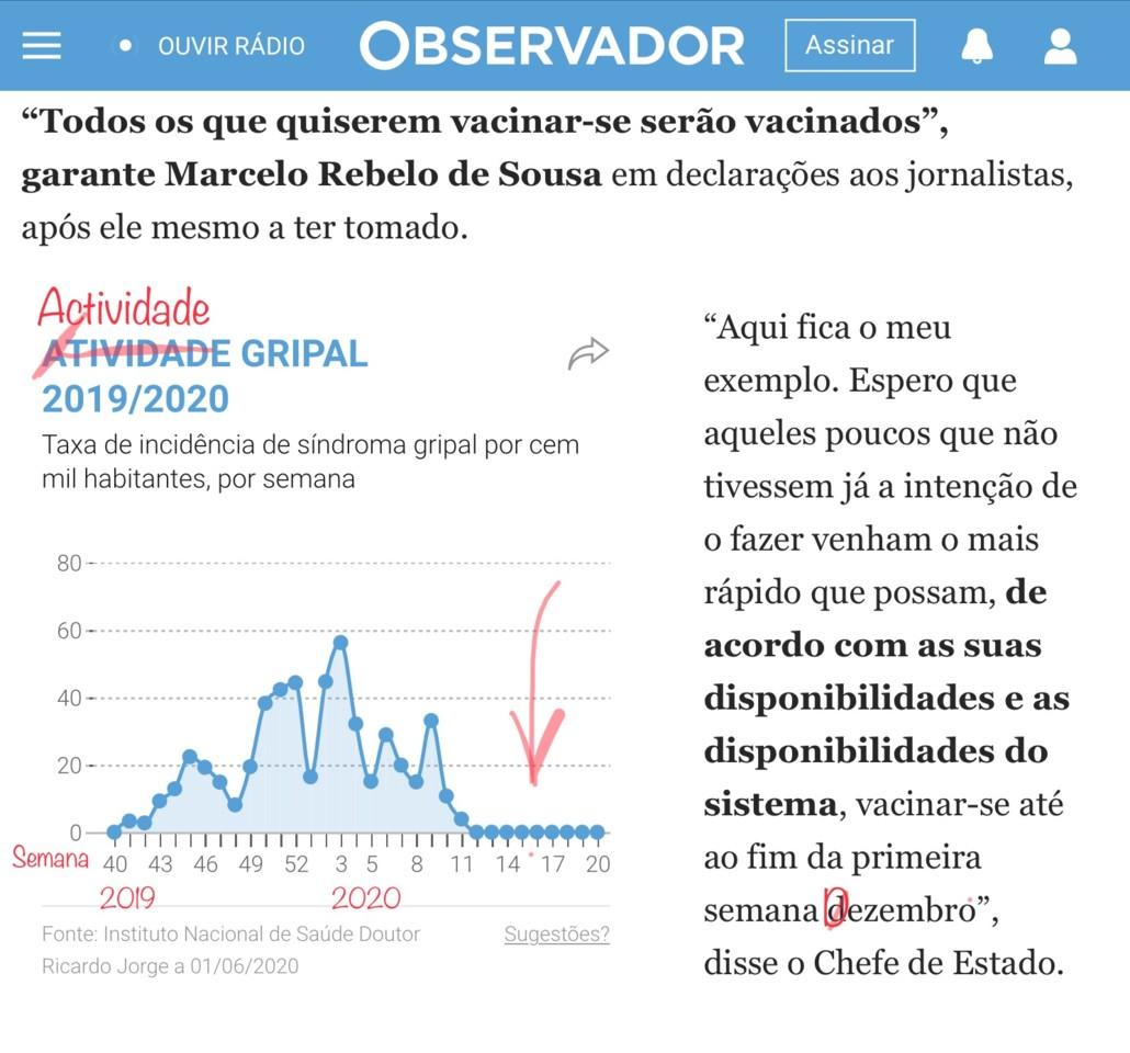 Actividade gripal 2019-20 (Observador, 19/X/20)