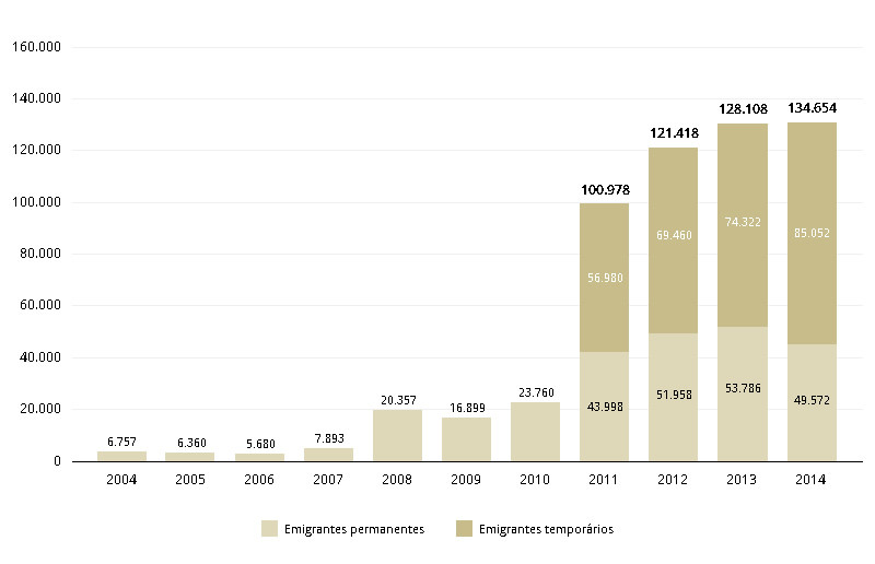 emigracao 2002-2014