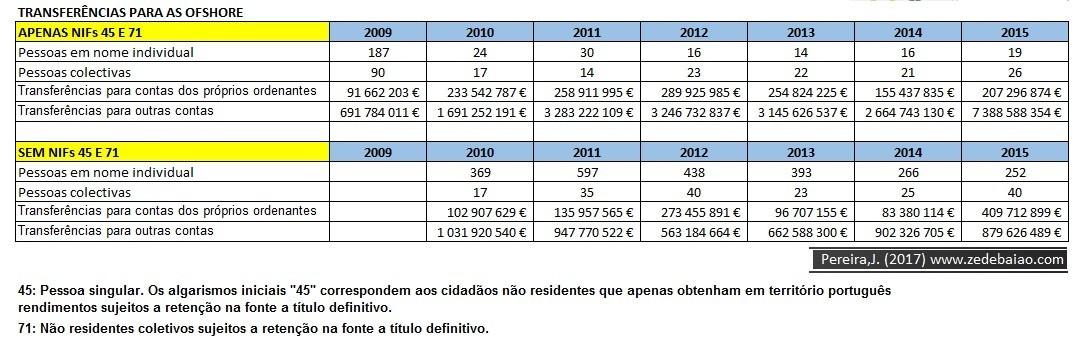 transferencias para offshore_2009_2015_Total pesso