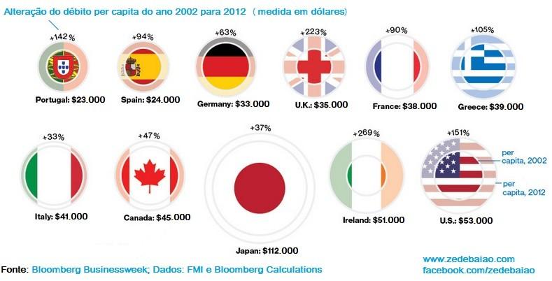 divida per capita 2002 pata 2012 europa e outros