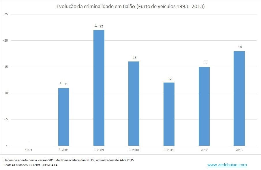 Criminalidade em Baião_1993 a 2013_Furto de veíc