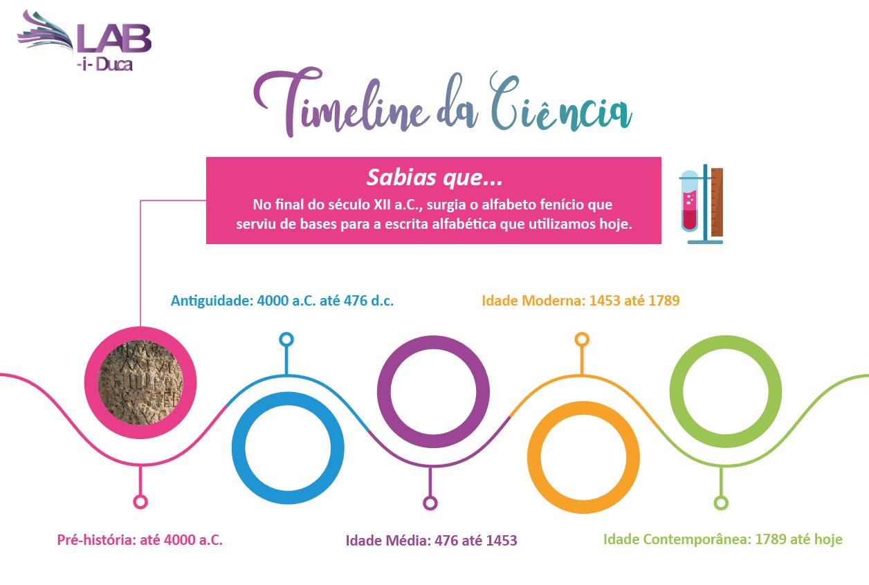 timelineciencia1.png
