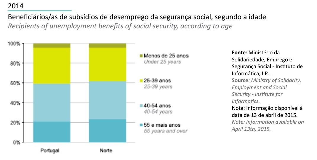 Região Norte em Números INE 2014_beneficiarios s