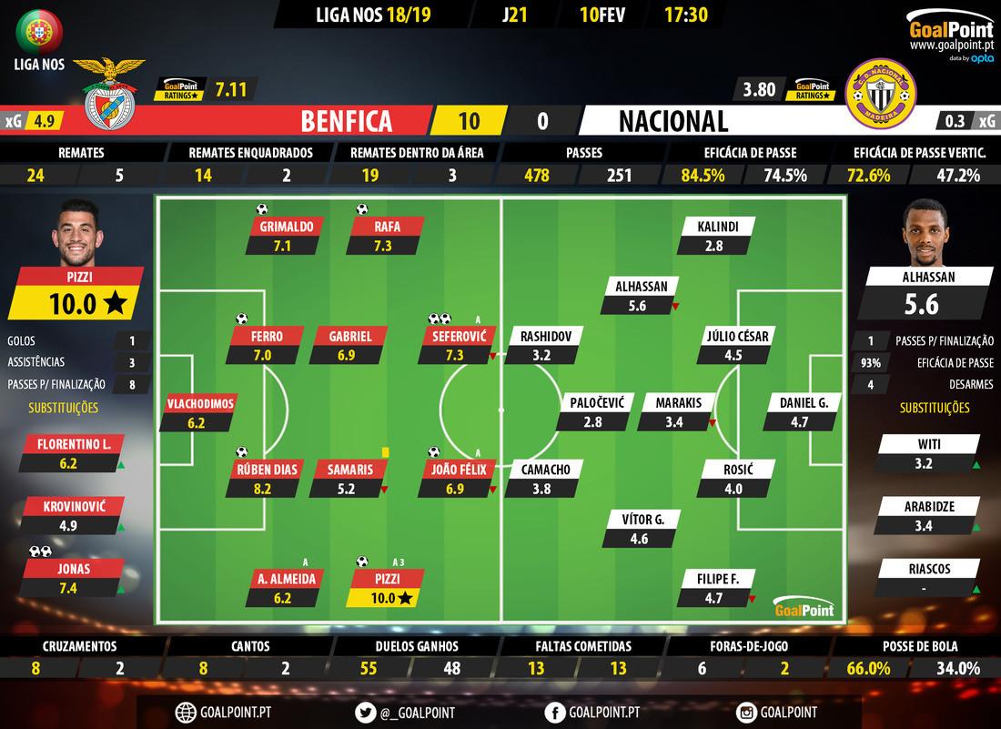 GoalPoint-Benfica-Nacional-LIGA-NOS-201819-Ratings