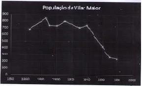 População de VMaior valida.jpg