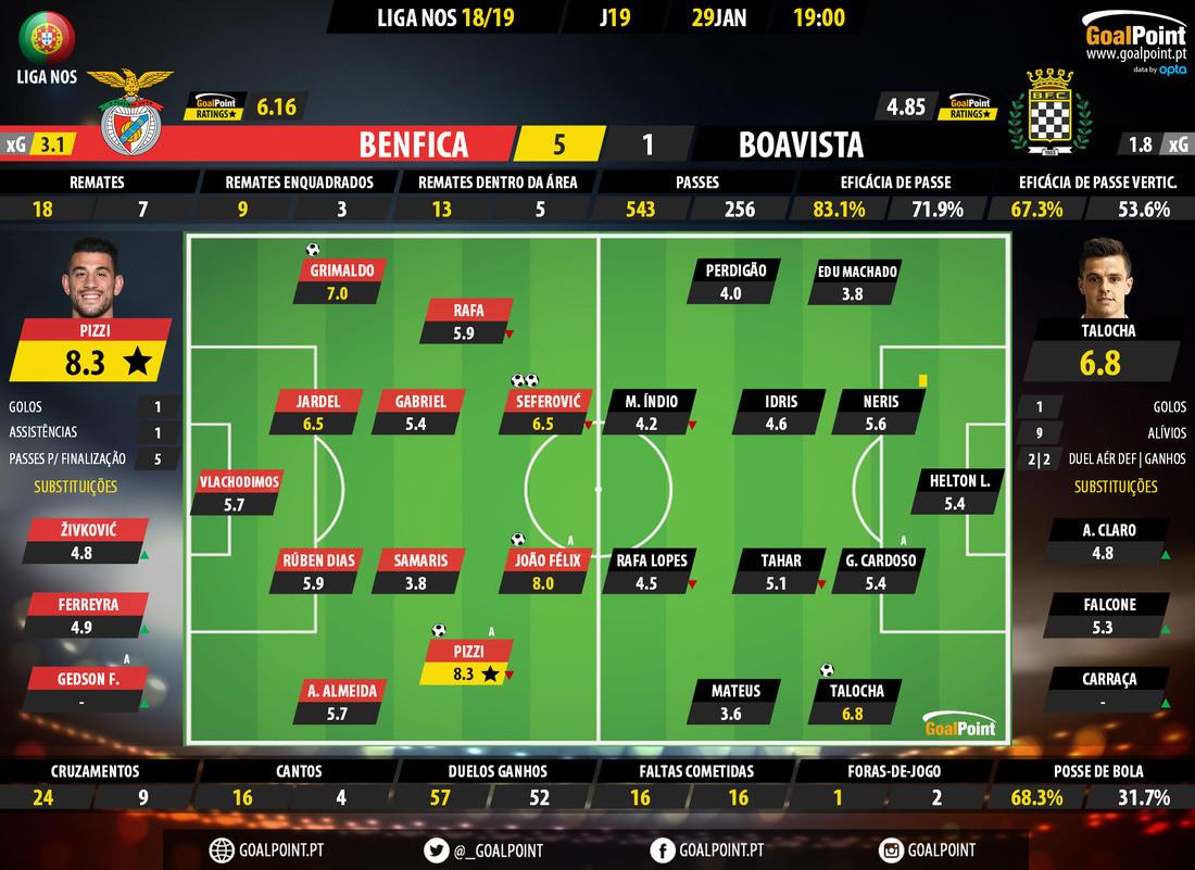GoalPoint-Benfica-Boavista-LIGA-NOS-201819-Ratings