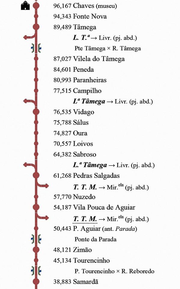 00.- Linha do Corgo – Wikipédia, a enciclopédi