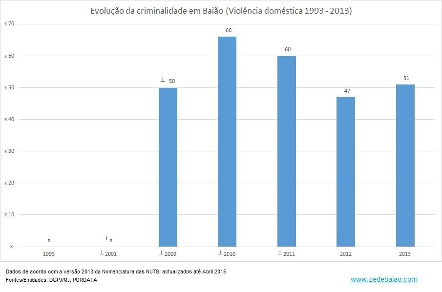 Criminalidade em Baião_1993 a 2013_Violência.jpg