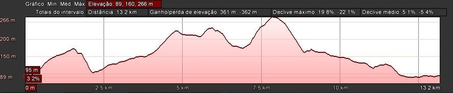 Altimetria Caminhada.jpg
