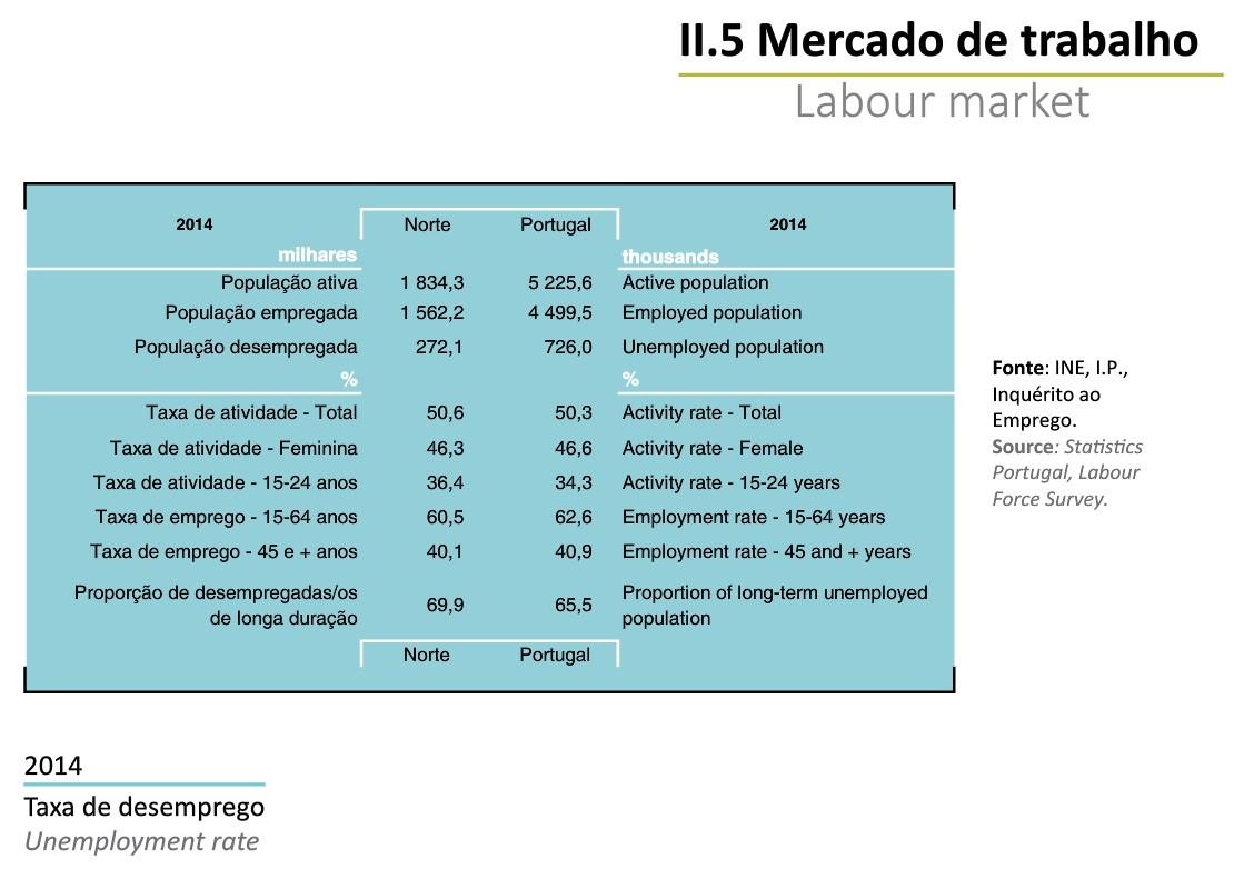 Região Norte em Números INE 2014_Mescado de trab