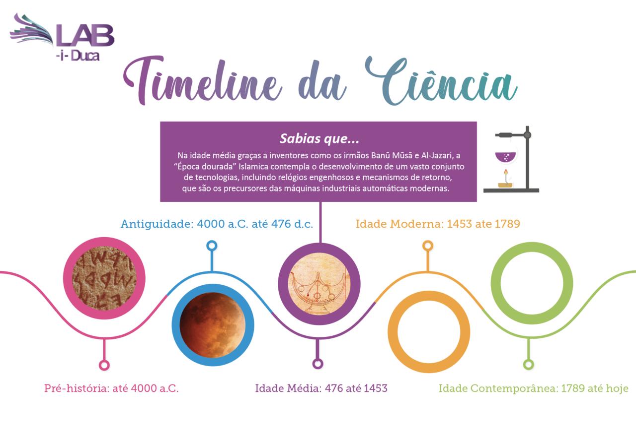 Timeline_cienciaa.png