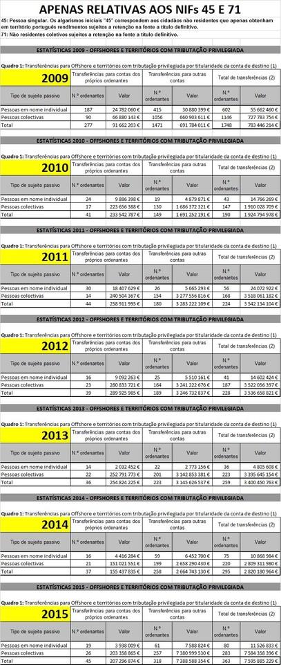 Estatísticas Offshore 2009_2015_Apenas NIFs 45 e