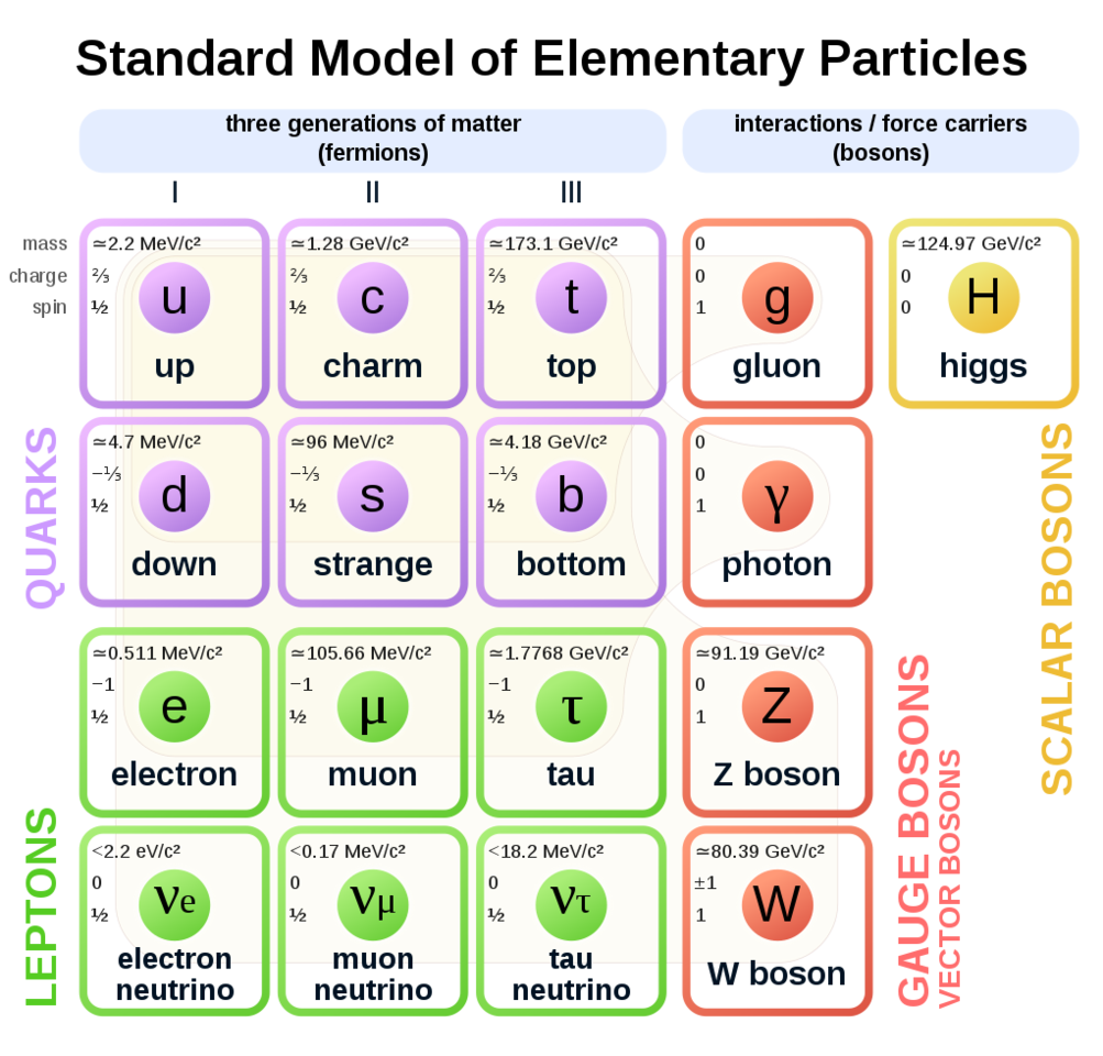 fig1-Standard_Model_of_Elementary_Particles.png