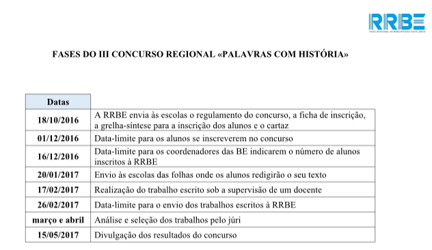 Fases do III Concurso Regional.png