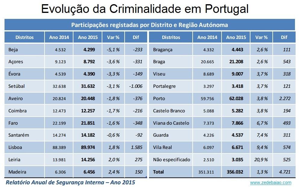 Criminalidade em Portugal 2014_2015 por distrito.j