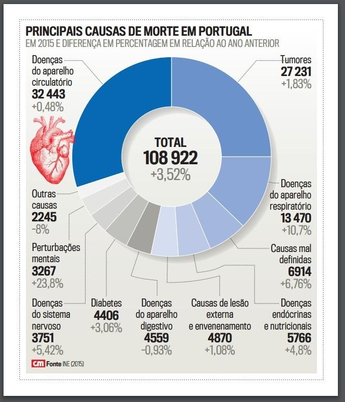 Principais causas de morte em POrtugal.jpg