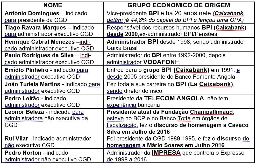 Futura administração CGD 2016-08