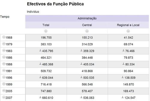 Portugal. Efectivos da função pública (Pordata, 31/07/2010)