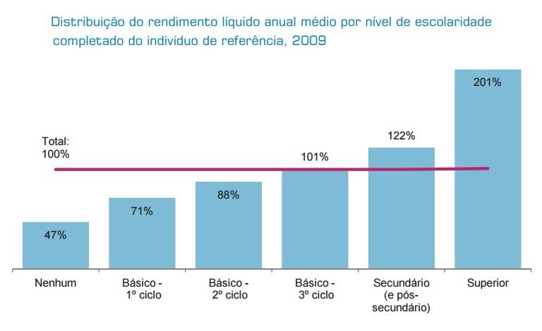 Distribuição do rendimento líquido anual médio