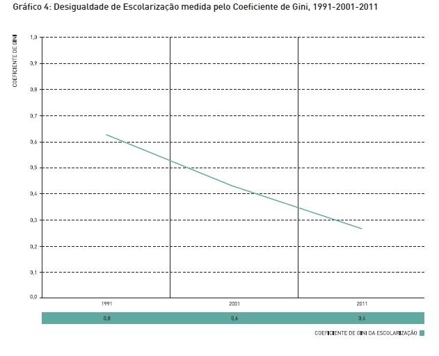 desigualdades de escolarização 1991-2011