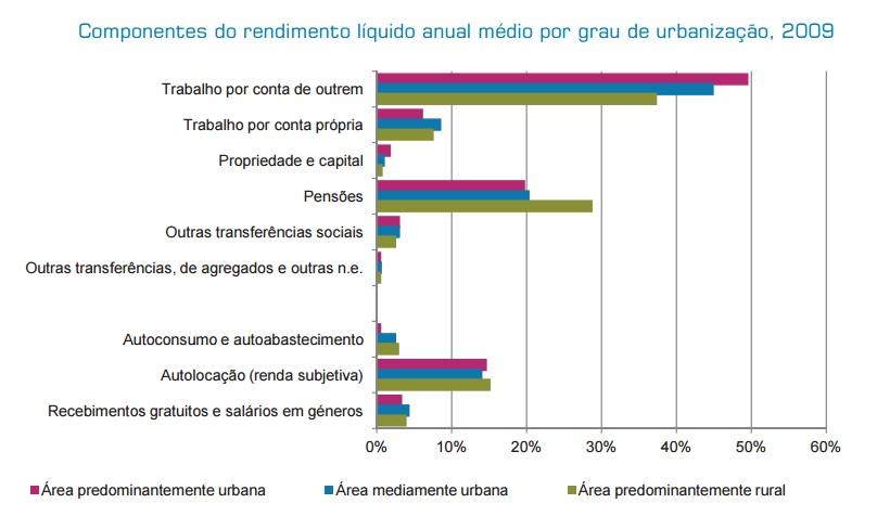 Componentes do rendimento líquido anual médio po