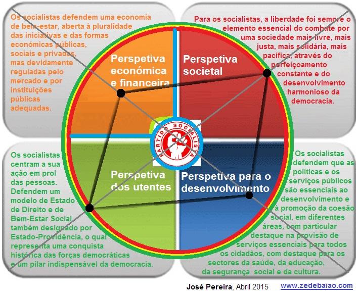 PS_Legislativas 2015_Macroeconomia_Perspetiva JPer