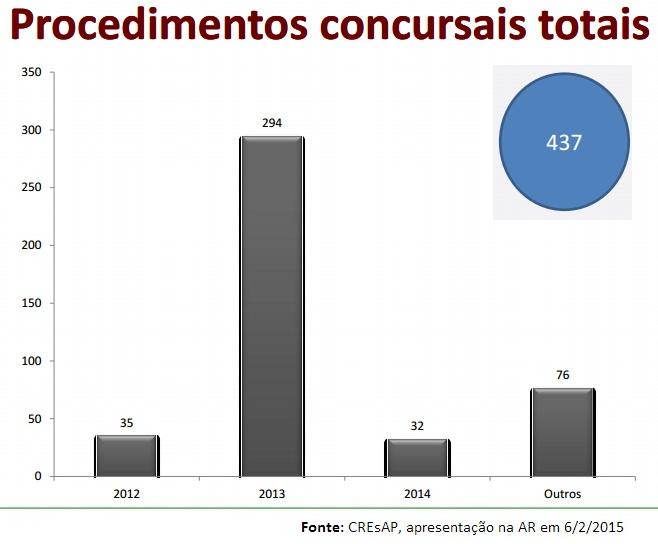 Procedimentos concursais CREsAP 2012_2014_totais.j