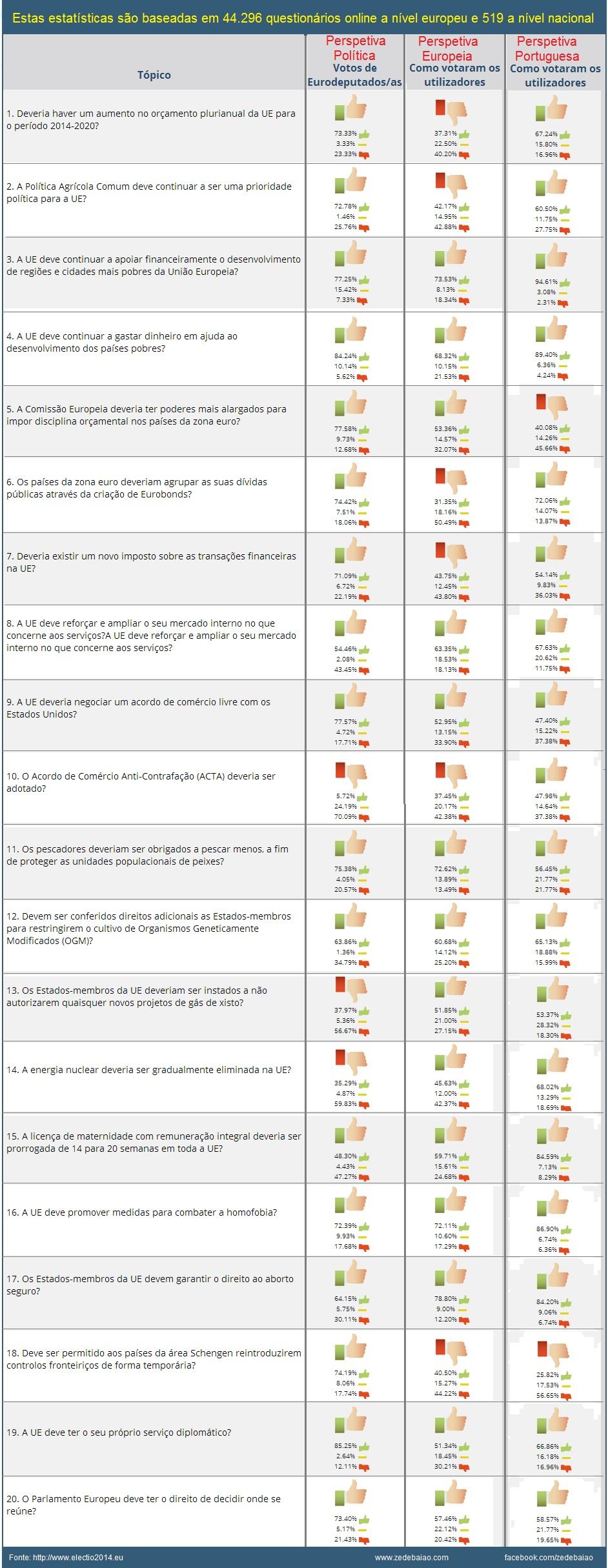 posicionamento político eurodeputados e cidadãos europeus e portugueses