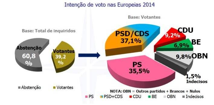 sondagem Aximage-Correio da Manhã_Europeias2014.j