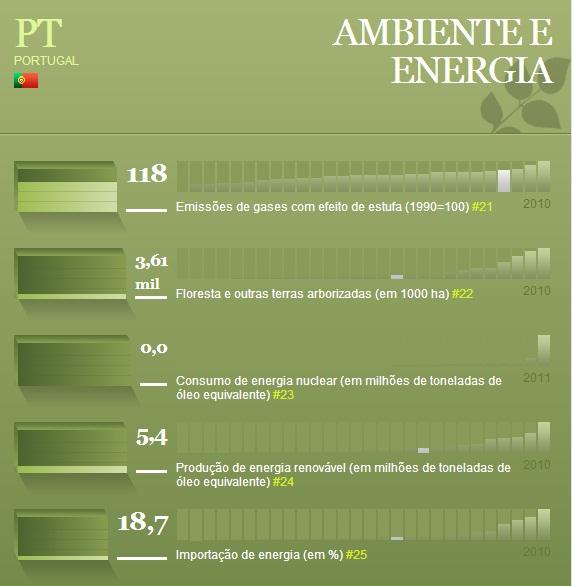 Portugal ambiente e energia
